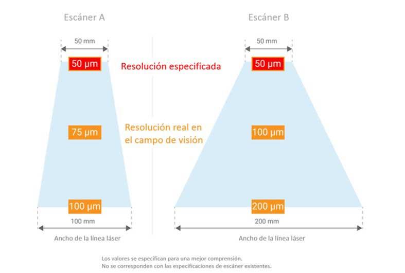 campos-de-resolucion-escaner-3d