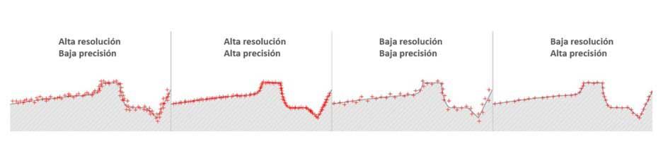 resolucion-y-precision